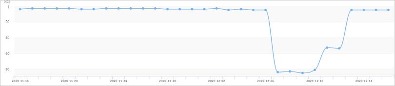 2020年12月4日からのコアアップデートによるキーワードAの順位への影響