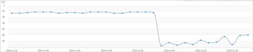 2020年12月4日からのコアアルゴリズムアップデートによるキーワードBの順位への影響