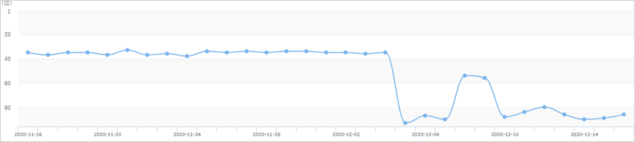 2020年12月4日からのコアアルゴリズムアップデートによるキーワードCの順位への影響