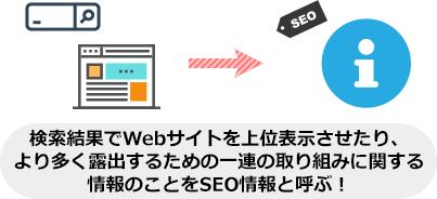 検索結果でWebサイトを上位表示させたり、 より多く露出するための一連の取り組みに関する 情報のことをSEO情報と呼ぶ!
