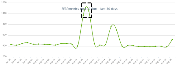 SERPmetricsの2020年8月11日付近のGoogle順位変動