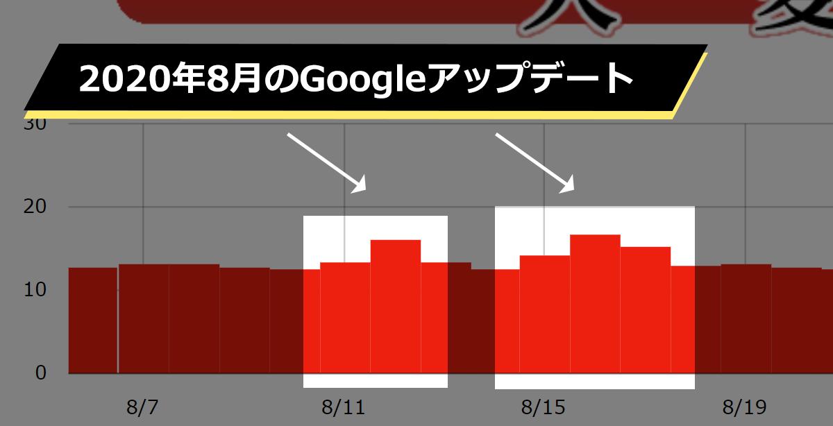 【Googleアップデート】2020年8月のアップデートについて