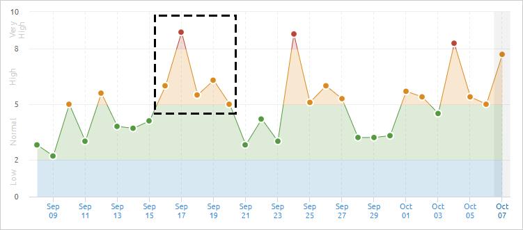 SEMrushの2020年9月16日付近のGoogle順位変動幅