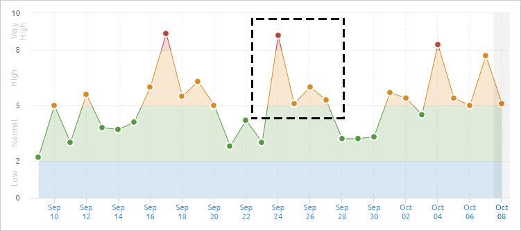 SEMrushの2020年9月24日付近のGoogle順位変動幅
