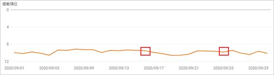サーチコンソールの検索結果のパフォーマンスからSEOラボの掲載順位の推移を確認