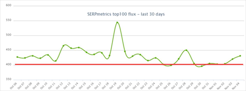 2020年10月のSERPmetricsのGoogle順位変動幅状況