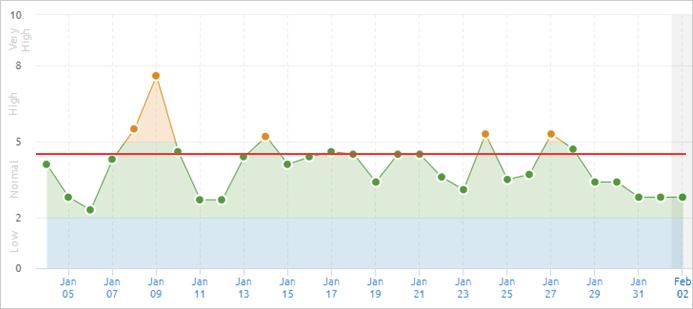 2021年1月のSEMrushのGoogle順位変動幅状況