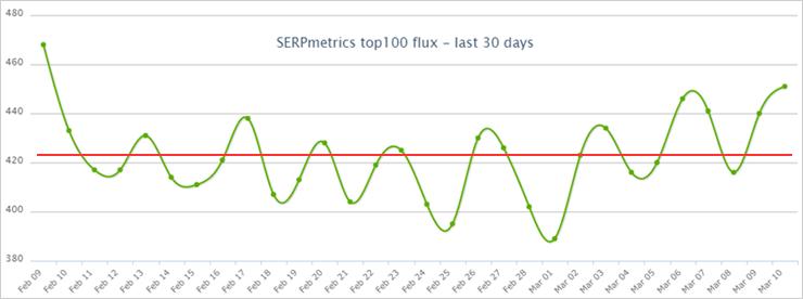 2021年2月のSERPmetricsのGoogle順位変動幅状況