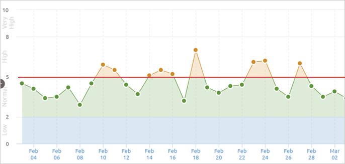 2021年2月のSEMrushのGoogle順位変動幅状況