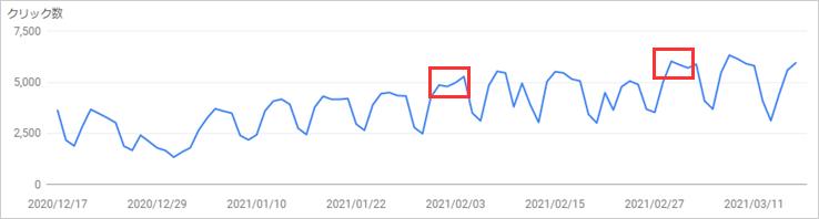 SEOラボのサーチコンソールの検索パフォーマンス「検索でのクリック数」