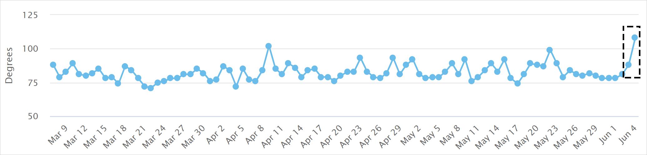 MozCastの2021年6月3日からのコアアップデートによる順位変動