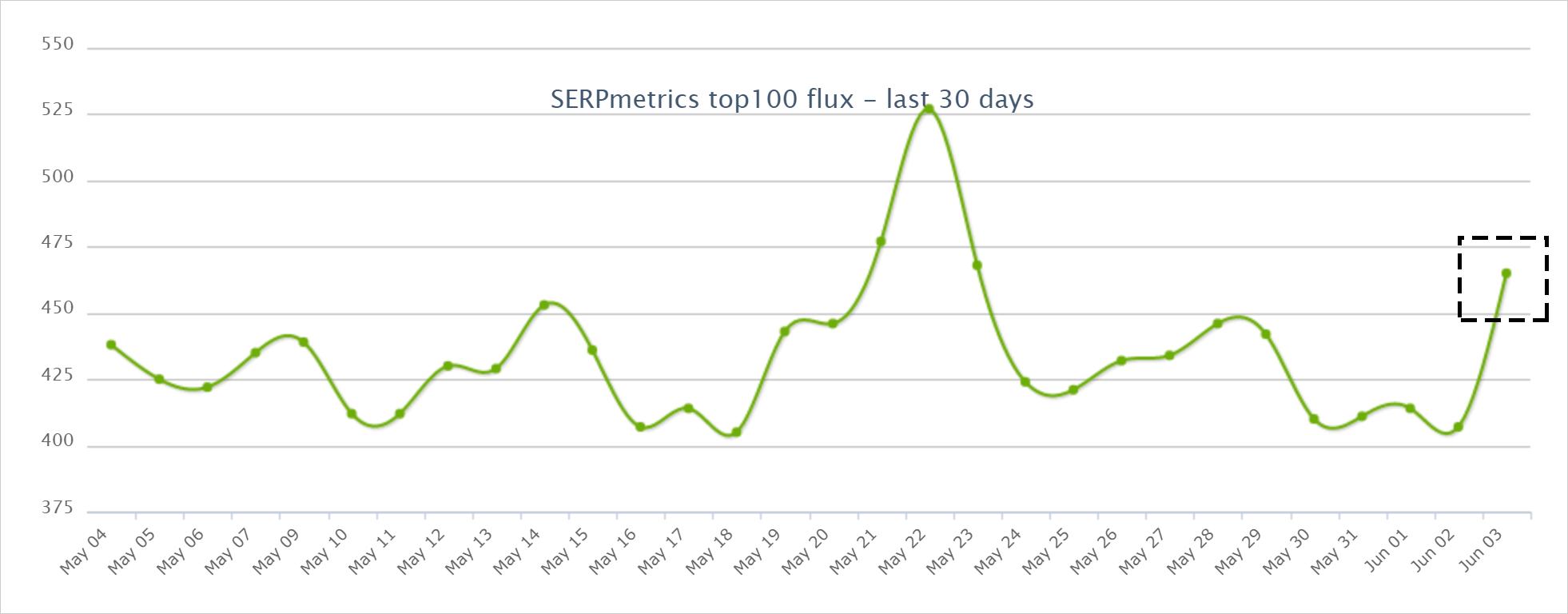 SERPmetricsの2021年6月3日からのコアアップデートによる順位変動