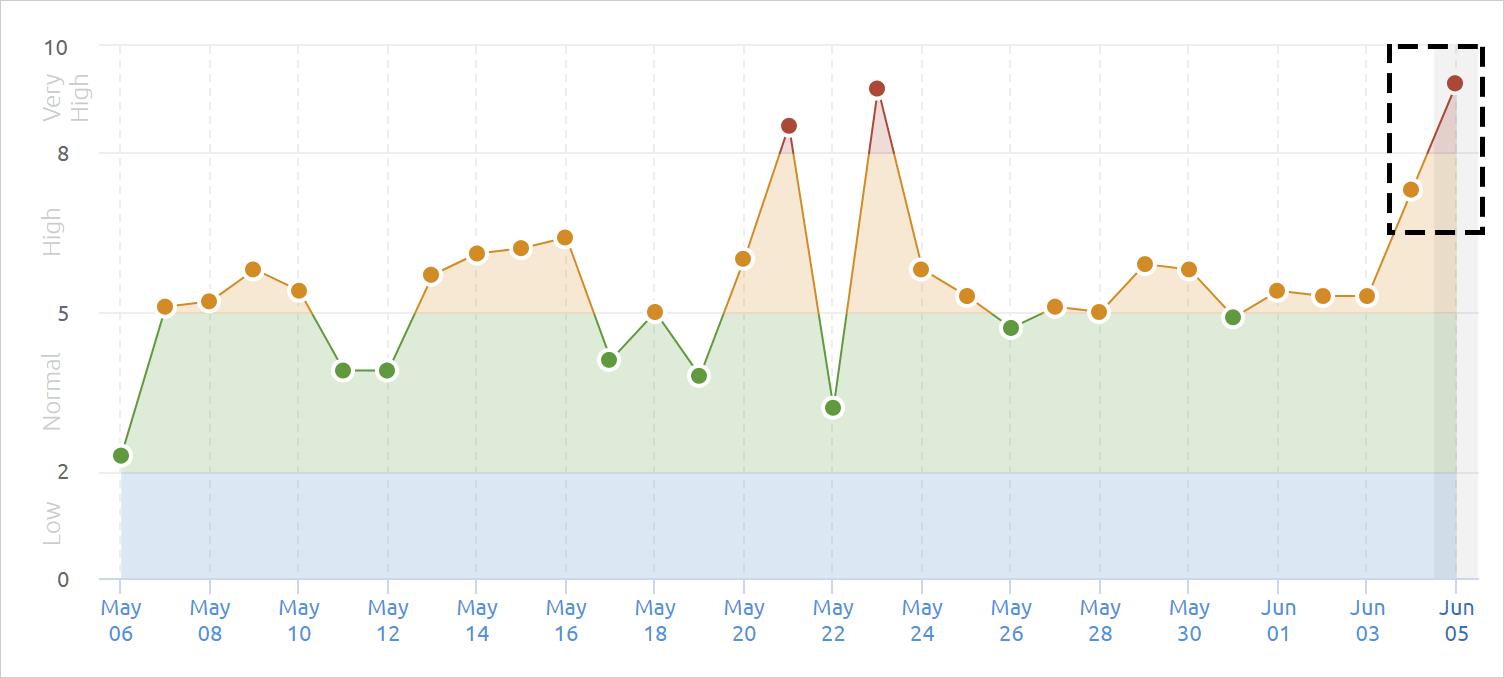 SEMrushの2021年6月3日からのコアアップデートによる順位変動