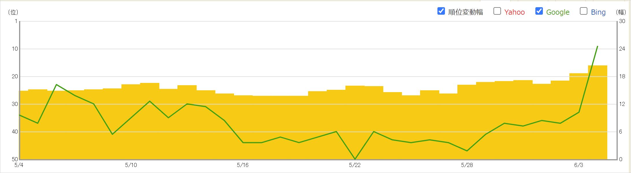 2021年6月3日からのコアアップデートによるキーワードBの順位への影響
