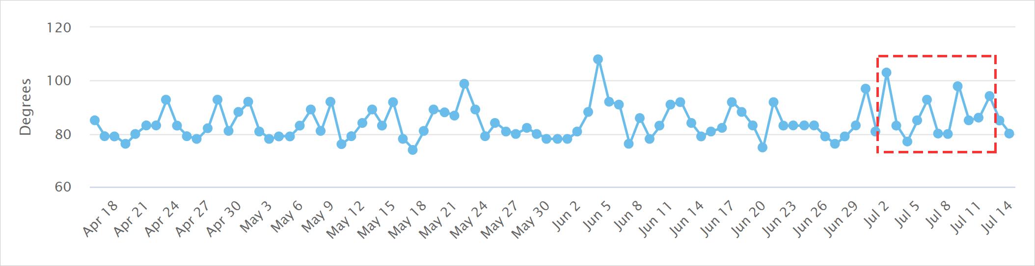 MozCastの2021年7月2日からのコアアップデートによる順位変動