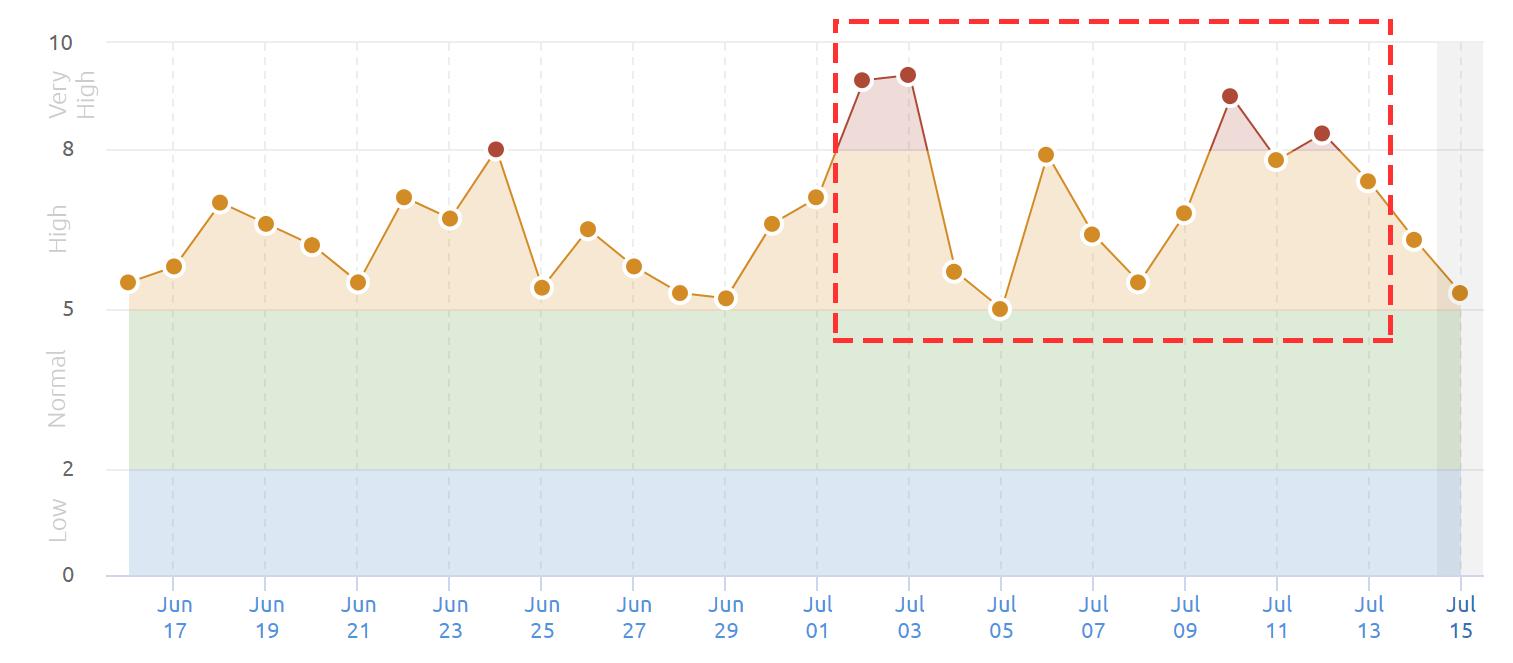 SEMrushの2021年7月2日からのコアアップデートによる順位変動