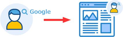 SEOとは、Googleなどの検索エンジンが理解しやすいように自社(自分)のWebサイトを最適化すること
