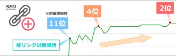 被リンクを増やして10日後に「4位」、1ヶ月後「2位」まで上昇したサイトのSEO事例