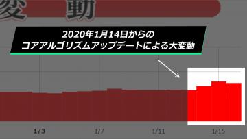 【Google大変動】コアアルゴリズムアップデートによる2020年1月14日からの順位変動について